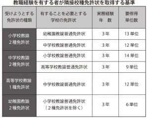 k20151217通信教育表