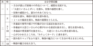 p20160128_03指導計画