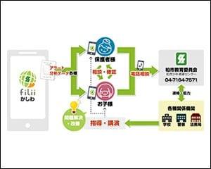 監視アプリによる通知などの概念図