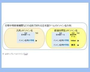 日本語JPドメイン名の例