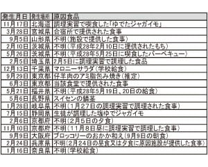 平成28年学校関連食中毒発生事例(厚労省データから抜粋)