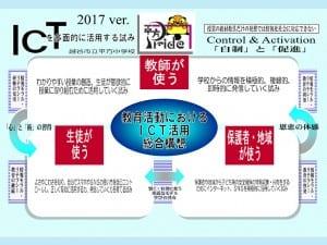 教育活動におけるICT活用総合構想(簡易版)