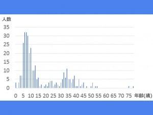 発症年齢と人数(平成27-28年発症)