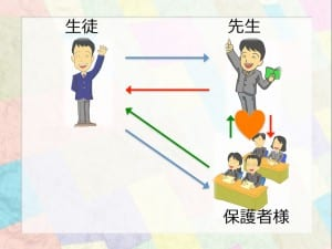 図で保護者に提案した連携イメージ