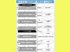 参考資料/フローチャート