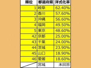 都道府県別の洋式化率