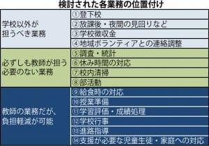 参考資料:検討された各業務の位置付け