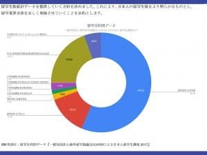留学生の約7割は語学が目的