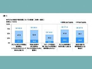 子供の教育や教育費についての意識を示すグラフ