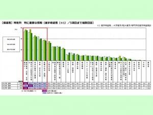 保護者が特に重要だと考える進学に関する情報を示すグラフ
