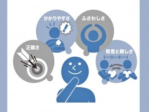言語コミュニケーションに重要な四つの要素(報告から抜粋)