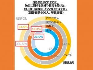 全体の33%が「防災教育の経験なし」と回答