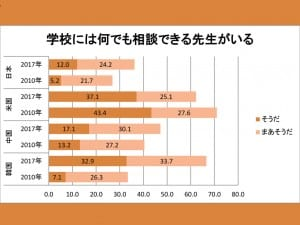 高校の教員との関係は4カ国中、日本が最低に