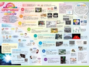 身近な量子の不思議を学べるポスター