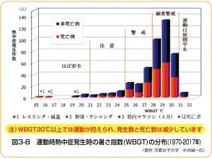 暑さ指数ごとの運動時の熱中症の発生分布