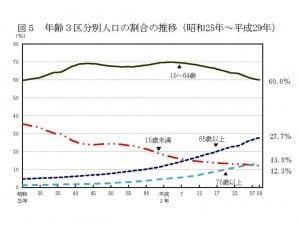 人口減少と少子高齢化が一層進んだ