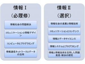 新学習指導要領における「情報Ⅰ」と「情報Ⅱ」の学習内容