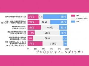 プリキャンティーンズラボ「成人年齢引き下げに関する意識調査」(http://lab.prcm.jp/adult-age/)より