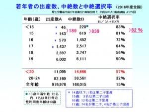 若年者の出産数、中絶数と中絶選択率