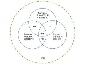 右・東北学院大学TPACKモデル図