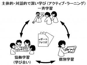 アクティブ・ラーニングにおけるeポートフォリオの役割