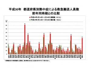 5月14日~20日までの都道府県別の熱中症搬送者数を前年同時期と比較したグラフ
