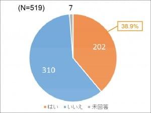 日本版NCAAに「加盟したい」と回答したのは38.9%にとどまった