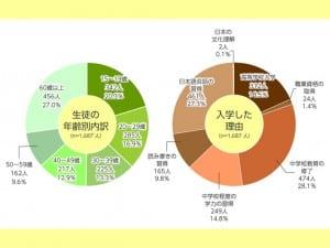 文科省「平成29年度夜間中学等に関する実態調査」より
