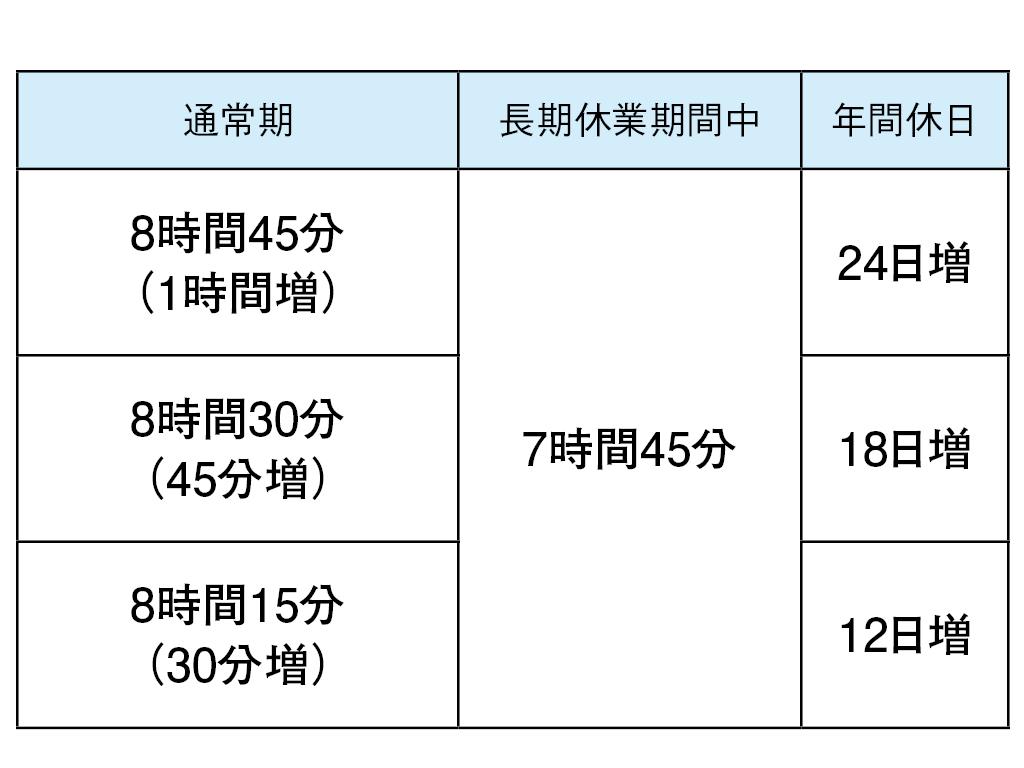 変形 労働 時間 制 週40時間労働制の実現 1ヵ月又は1年単位の変形労働時間制