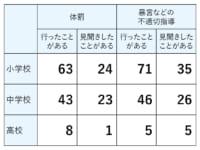 教職員の体罰や不適切指導の回答者数