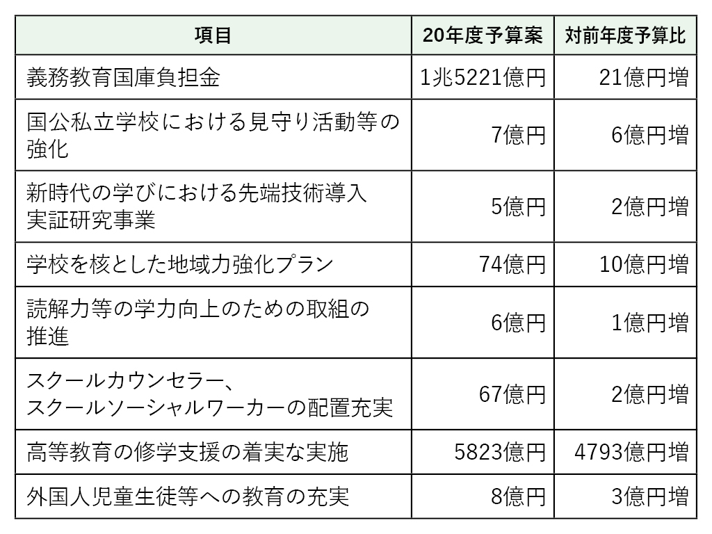 来年度予算案を閣議決定 文教関係予算は4兆303億円   教育新聞