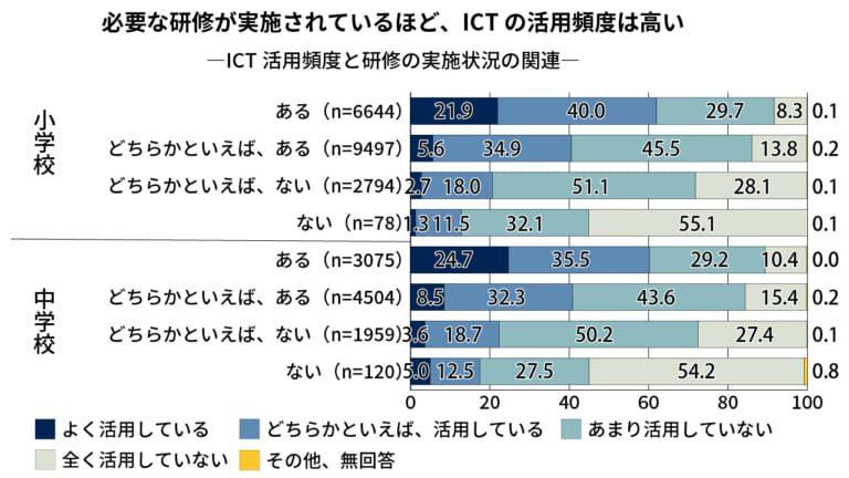 【全国学力調査】ICT活用頻度 研修・支援員の有無で差