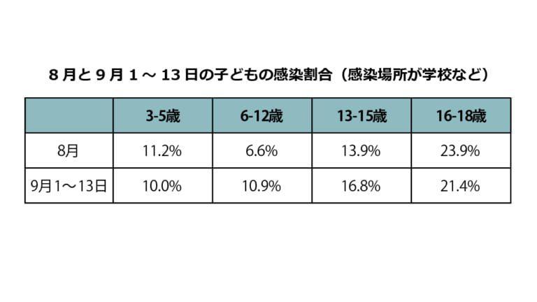 小中学生の学校での感染割合 9月に入り増加
